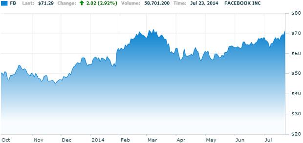 Отчёт о двукратном росте прибыли поднял цену акций Facebook до максимума. Изображение № 1.