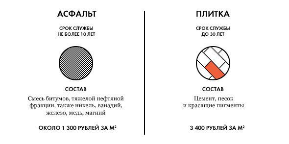В Москве закончилась дорожная плитка. Изображение № 6.