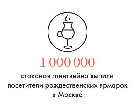 Цифра дня: Сколько глинтвейна выпили на московских рождественских ярмарках. Изображение № 1.