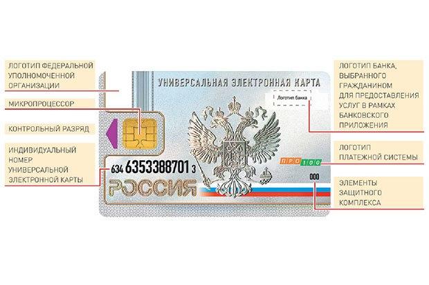 С января начнут выдавать банковские карты, совмещенные с полисом, правами и проездным. Изображение № 1.