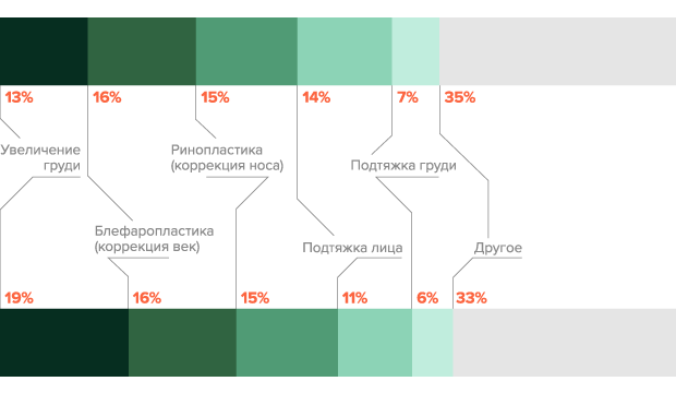 Какие пластические операции чаще всего делают в Москве и России. Изображение № 1.