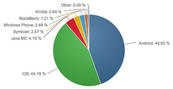 Android впервые обогнал iOS по количеству активных пользователей. Изображение № 1.