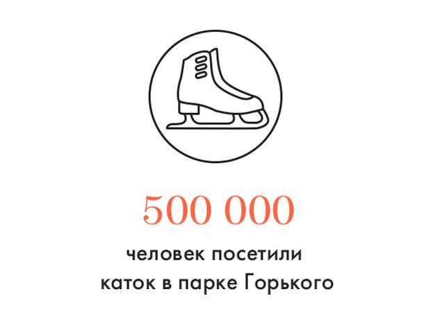 Цифра дня: Сколько человек посетили каток в парке Горького. Изображение № 1.