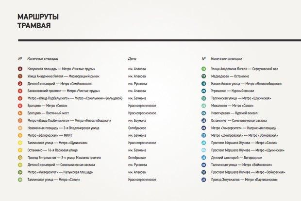 Арт-директор студии nOne оновой схеме московских трамваев. Изображение № 10.