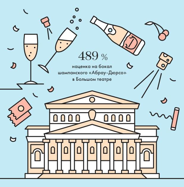 Москва в цифрах: Наценка на шампанское в Большом театре. Изображение № 1.