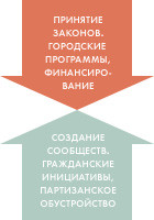 The Village запускает проект «Комьюнити» о городских инициативах. Изображение № 1.