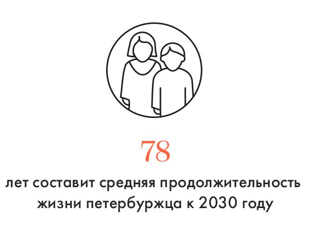 Цифра дня: Продолжительность жизни петербуржца к 2030 году. Изображение № 1.