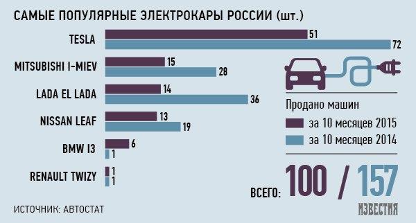 Беспошлинный ввоз электрокаров в Россию продлят на 2016 год. Изображение № 1.