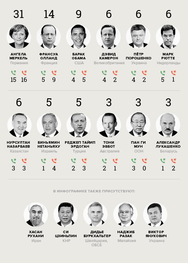Инфографика: Кому звонит Путин. Изображение № 1.