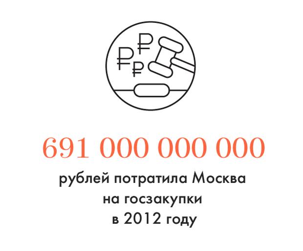 Цифра дня: Сколько Москва потратила на госзаказ в 2012 году. Изображение № 1.