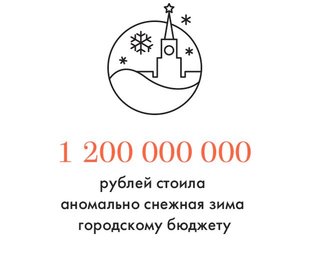 Цифра дня: Во сколько обошлась Москве снежная зима. Изображение № 1.