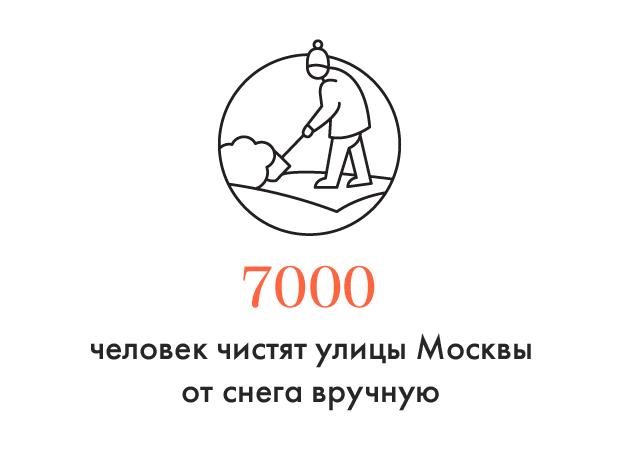 Цифра дня: Как Москва справляется со снегом. Изображение № 1.