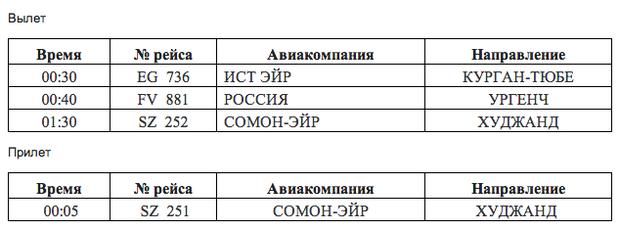 Рейсы из Пулково-1 27 февраля. Изображение № 2.