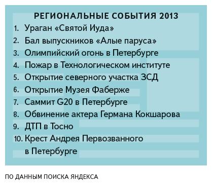 «Яндекс» подвёл итоги поисковых запросов петербуржцев за год. Изображение № 2.