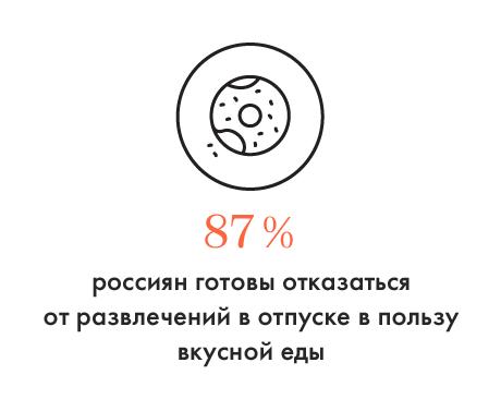 Залог успешного отдыха для россиян. Изображение № 1.
