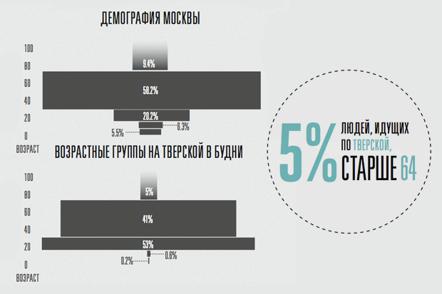 Исследование Яна Гейла: 14 фактов опешеходной Москве. Изображение № 16.