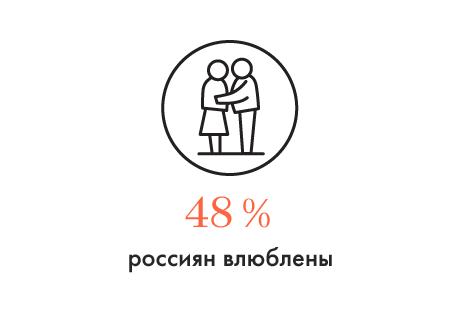 Цифра дня: Количество влюблённых россиян. Изображение № 1.