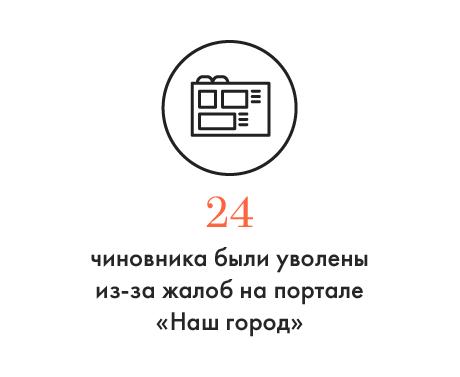 Цифра дня: Увольнения чиновников из-за жалоб москвичей. Изображение № 1.