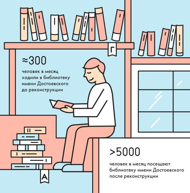 Москва в цифрах: Сколько человек посещают библиотеки нового типа. Изображение № 1.