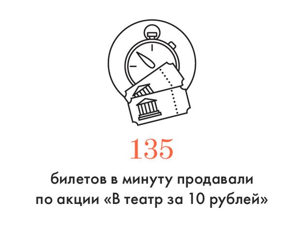 Цифра дня: Скорость продажи билетов «В театр за 10 рублей». Изображение № 1.