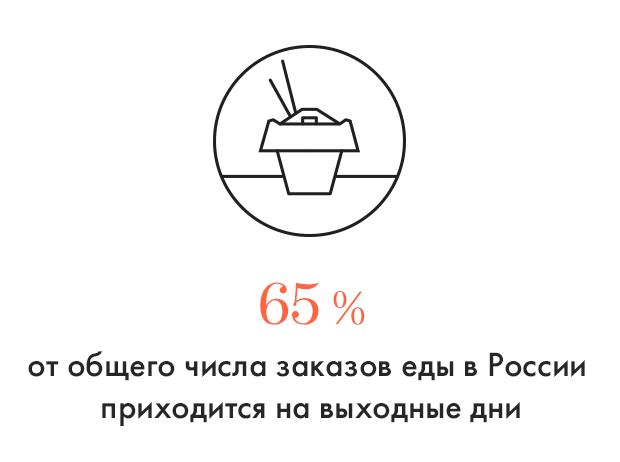 Цифра дня: Сколько россияне едят в общепите по выходным. Изображение № 1.