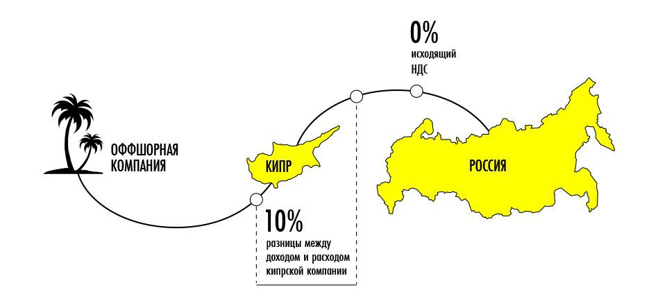 Республика Кипр: 3 способа оптимизировать налоги в бывшем оффшоре. Изображение № 3.