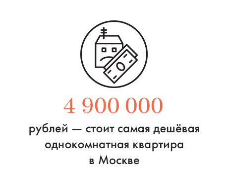Цифра дня: Стоимость самой дешёвой однушки в Москве. Изображение № 1.