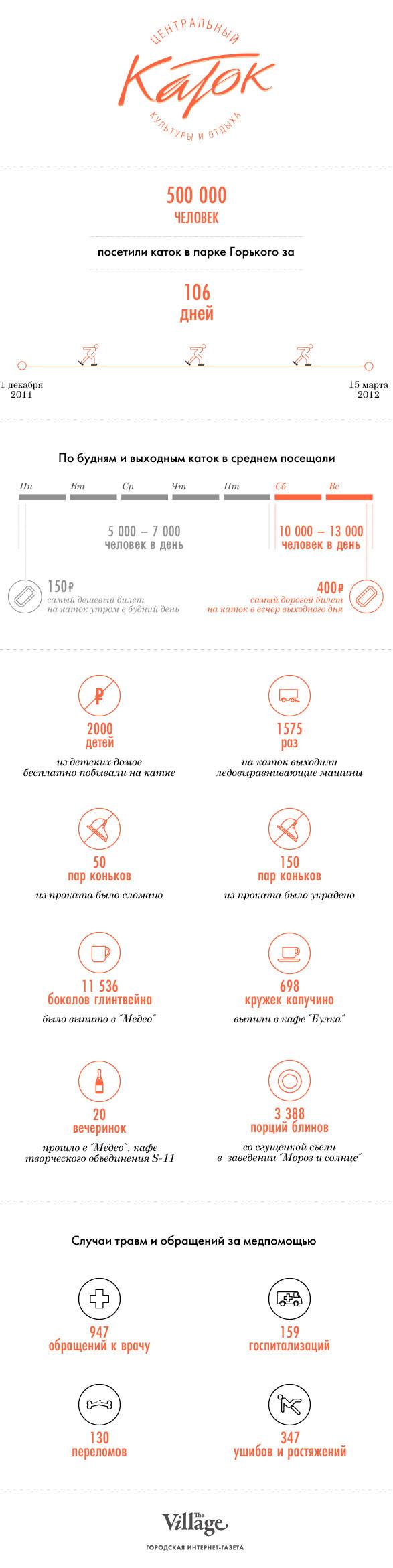 Цифры недели: Каток в парке Горького. Изображение № 1.