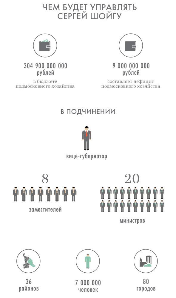 Чрезвычайная ситуация: Губернатором Подмосковья стал Сергей Шойгу. Изображение № 2.