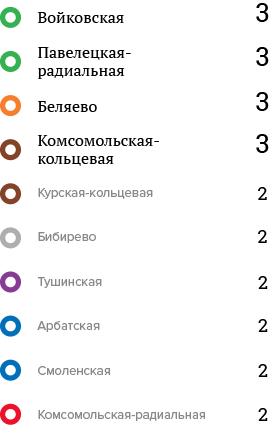 Накаких станциях метро чаще всего происходят самоубийства. Изображение № 4.