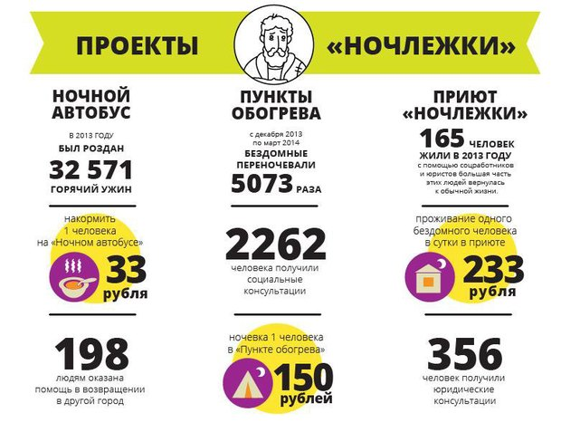 «Ночлежка» выпустила инфографику опроблеме бездомности. Изображение № 2.