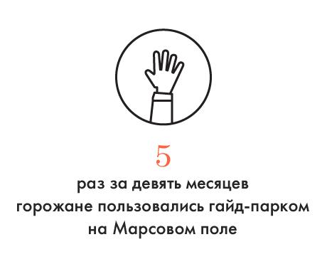 Цифра дня: Как часто петербуржцы пользуются гайд-парком. Изображение № 1.
