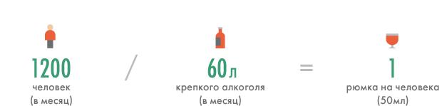 Под градусом: В каком баре пьют больше?. Изображение № 1.