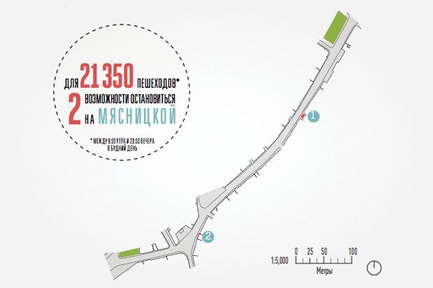 Исследование Яна Гейла: 14 фактов опешеходной Москве. Изображение № 14.