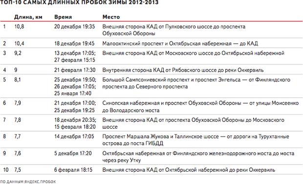 «Яндекс» подвёл итоги зимних пробок. Изображение № 2.