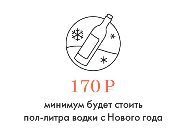 Цифра дня: Как вырастут цены на алкоголь с Нового года. Изображение № 1.