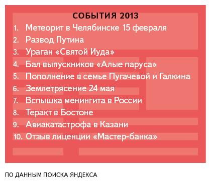 «Яндекс» подвёл итоги поисковых запросов петербуржцев за год. Изображение № 1.