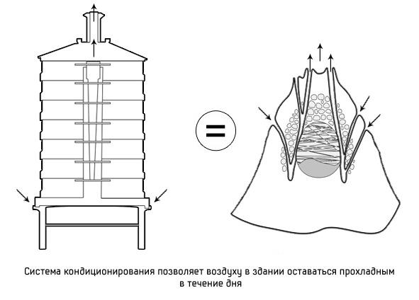 Дизайн от природы: Дом-термитник, жилая дюна и оранжереи в пустыне. Изображение № 2.