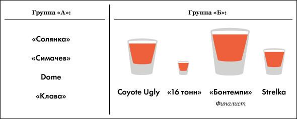 Под градусом: самые алкогольные места Москвы, часть 2. Изображение № 21.