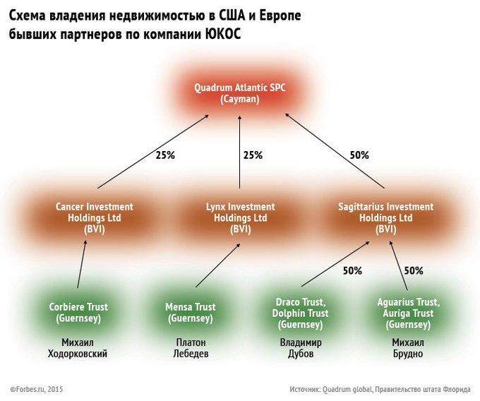 Ходорковский иего партнёры могут вернуться всписок богатейших россиян. Изображение № 1.
