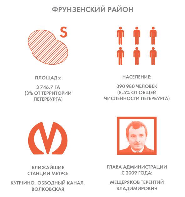 Прямая речь: Глава Фрунзенского района о новом видении городской периферии. Изображение № 1.