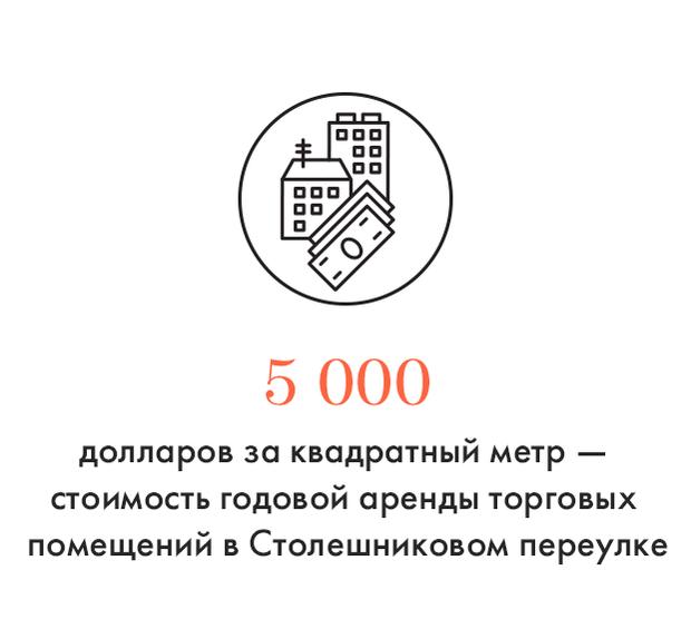 Цифра дня: Стоимость аренды торгового помещения в Столешниковом переулке. Изображение № 1.