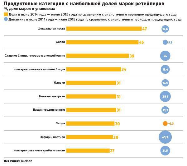 Из-за кризиса россияне начали отказываться отбрендовых товаров. Изображение № 1.