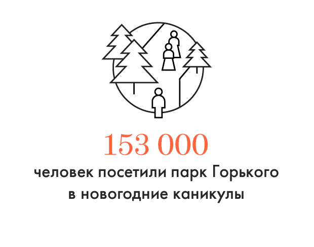Цифра дня: Сколько человек посетили парк Горького в праздники. Изображение № 1.