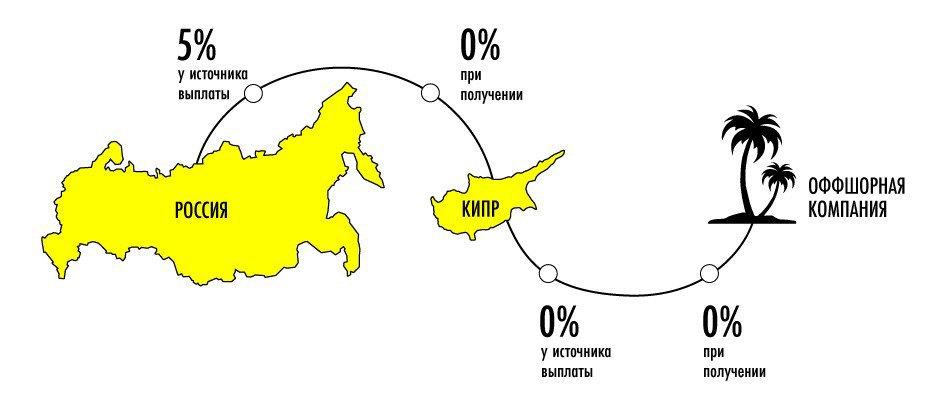 Республика Кипр: 3 способа оптимизировать налоги в бывшем оффшоре. Изображение № 1.