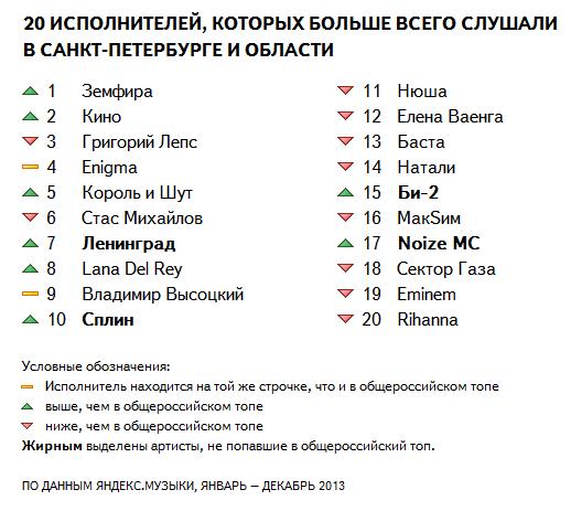 Самыми популярными у петербуржцев музыкантами стали Земфира и «Кино». Изображение № 1.