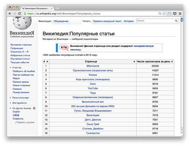 Ссылки дня: Самые популярные статьи «Википедии» за 2013 год, новые альбомы Mujuice и БГ. Изображение № 1.