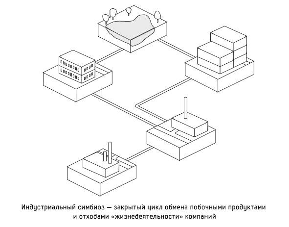 Дизайн от природы: Городской симбиоз и биосвет. Изображение № 2.