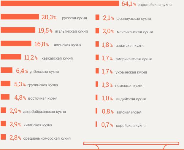 Сколько в Москве кафе и ресторанов. Изображение № 2.