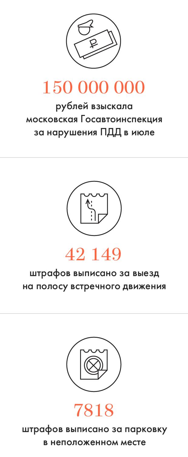 Цифры дня: Первый месяц с новыми штрафами. Изображение № 1.